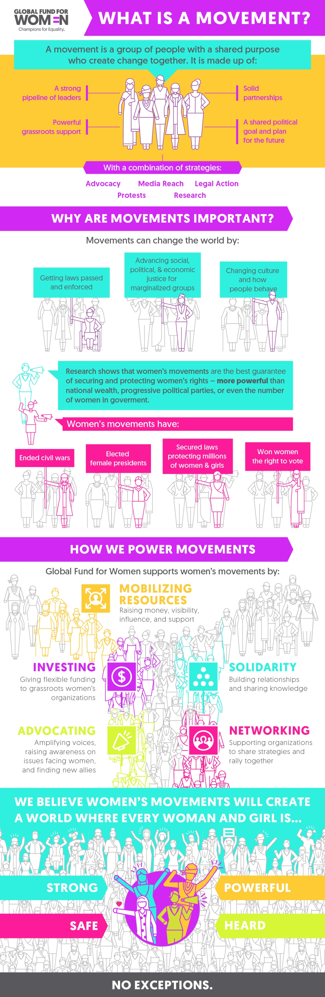 Infographic What is a Movement?